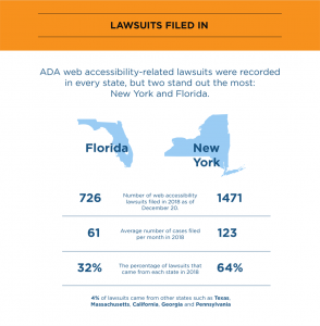 Lawsuits Filed in New York and Florida