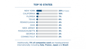 Top Ten states Filed For Lawsuits