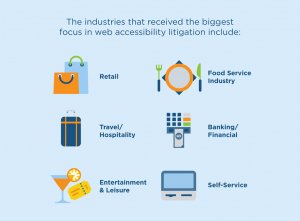 Industries Targeted For Web Accessibility Lawsuits