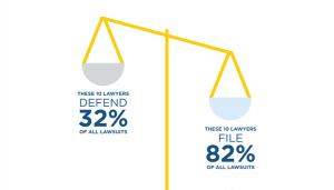 Plaintiff Lawyers Vs Lawyers Handling Lawsuits under ADA Compliant cases