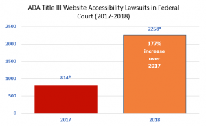 Title III Website Accessibility Lawsuits Graph